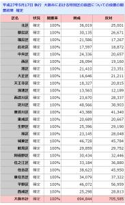 大阪市(2015)「平成27年5月17日 執行  大阪市における特別区の設置についての投票の開票結果  確定」
