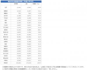 大阪市(2015)「各区の生活保護の状況(平成27年5月)」