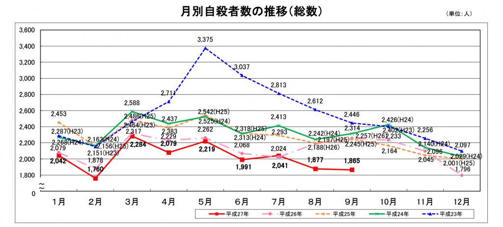 内閣府自殺対策推進室(2015)「平成27年の自殺者数について(平成27年9月末)」