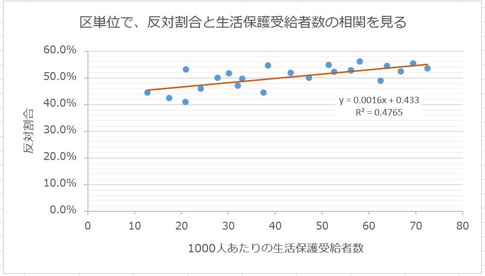 ジャッグジャパン株式会社「区単位で。反対割合と生活保護受給者数」