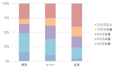 総務省統計局(2014)「家計調査結果:第4-2表 年間収入階級別1世帯当たり支出金額,購入数量及び平均価格」