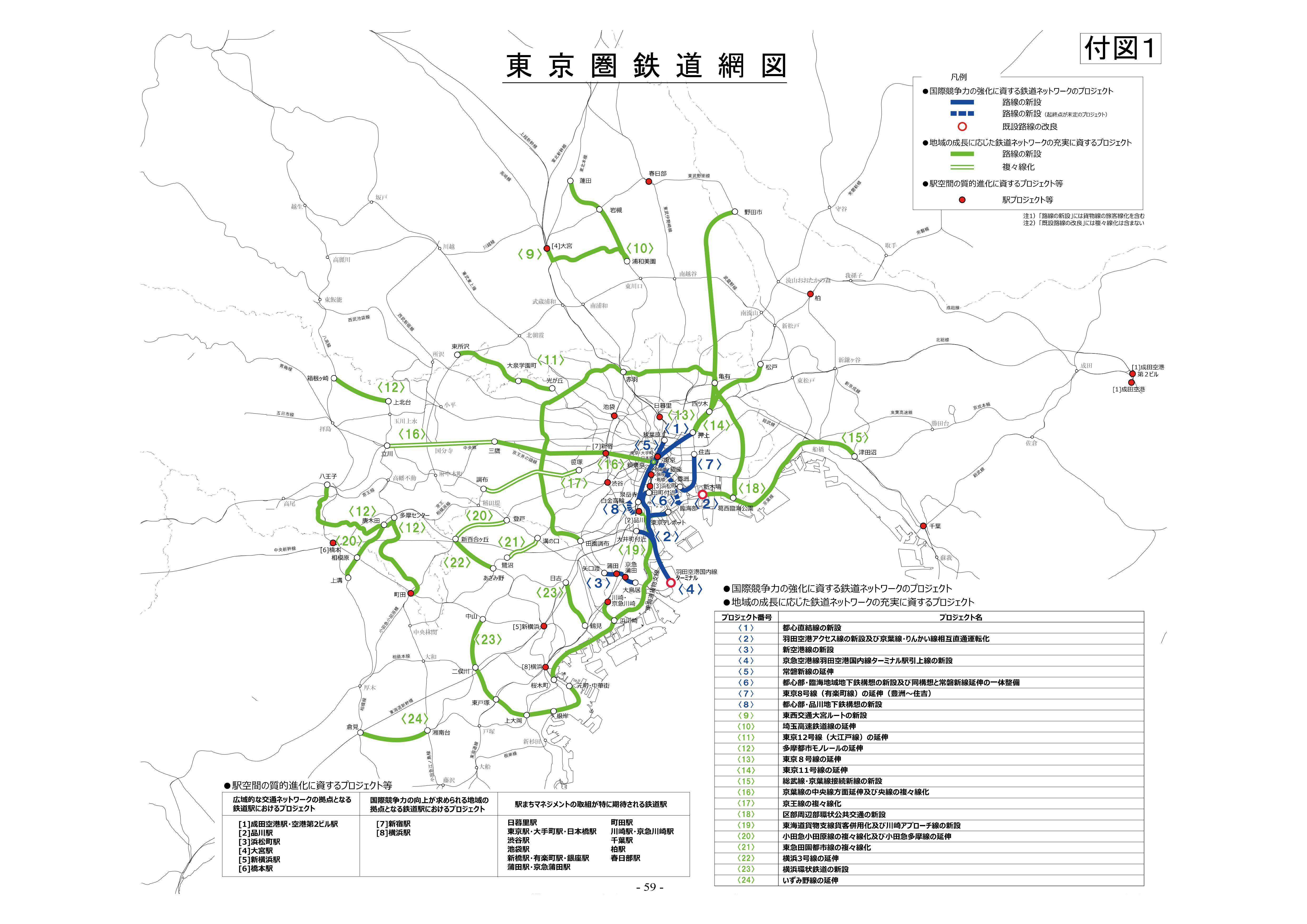 国土交通省(2016)「資料2:東京圏における今後の都市鉄道のあり方 について (案)」